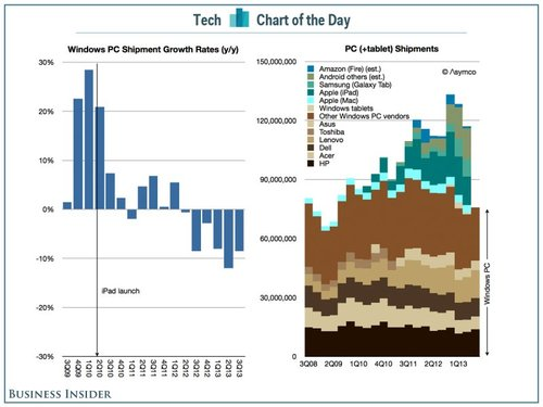 Tech Chart of the Day