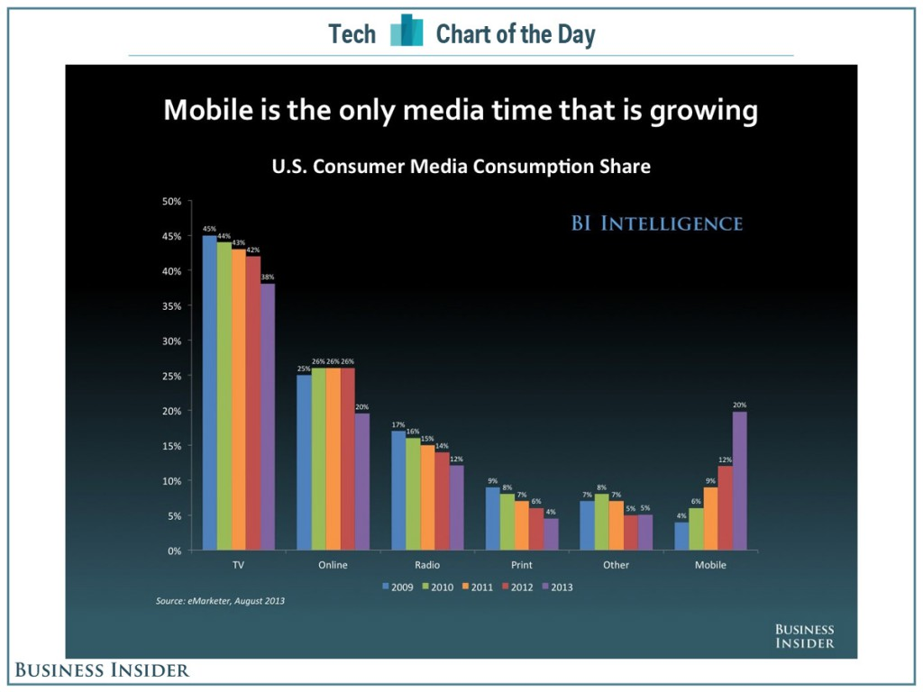 mobile ist growing
