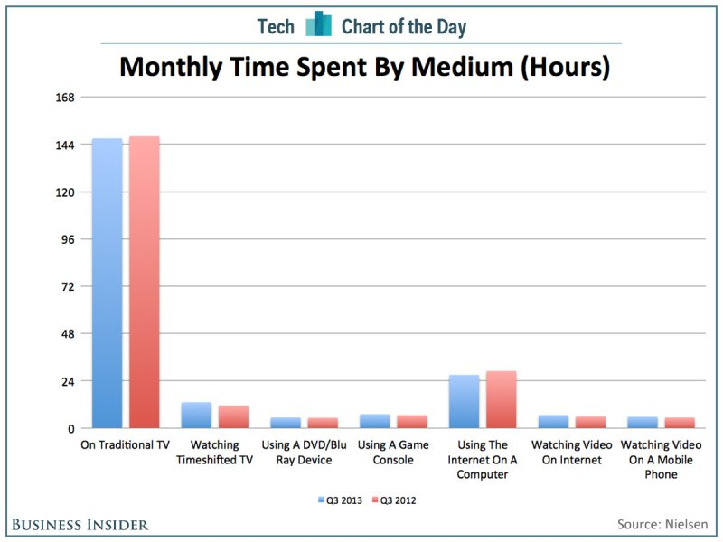 chart-of-the-day-tv-time