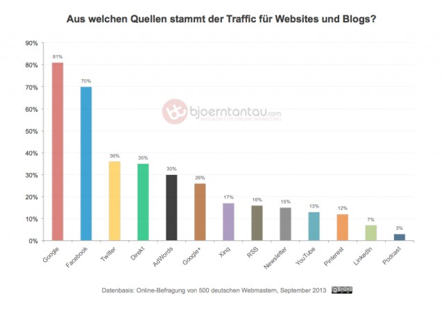 Studie Traffic Quellen