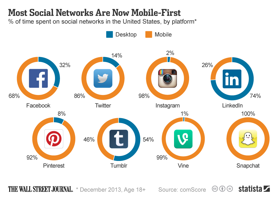 mobile on social platforms