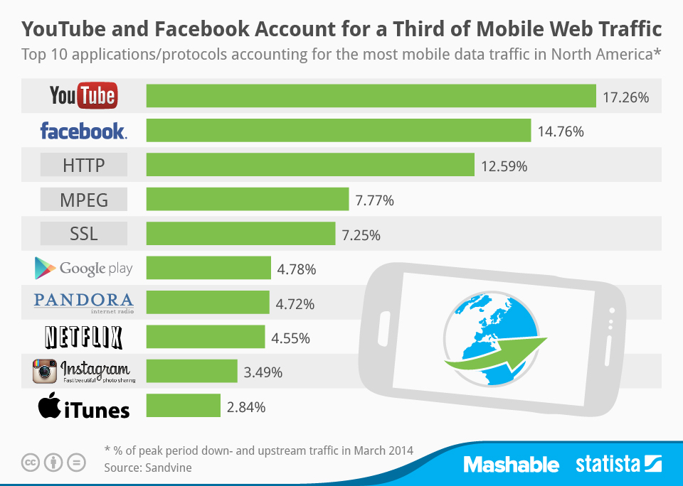 chartoftheday_2244_Breakdown_of_mobile_traffic_by_application_n