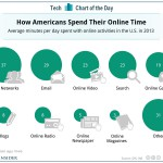 how americans spend their time online