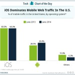 IOS dominates mobile traffic