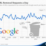 chartoftheday_2603_URL_Removal_Requests_per_Day_n