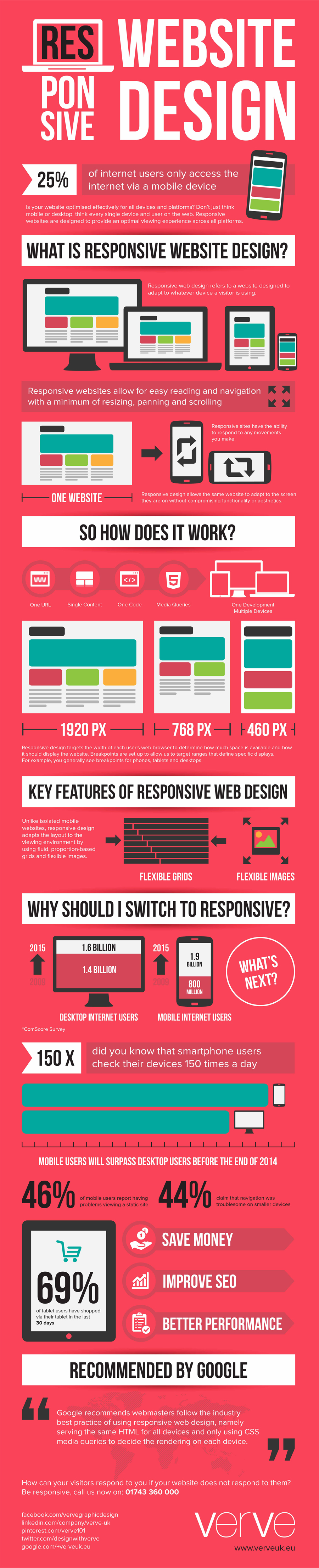 what-is-responsive-website-design