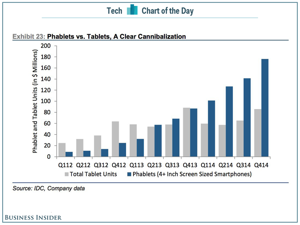 tablets & phablets